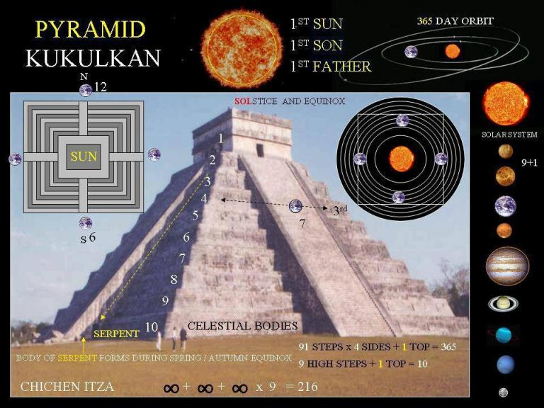 Pyramid and position of celestial bodies