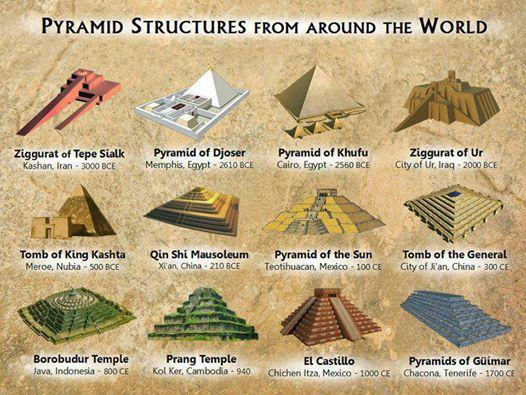 map pyramids all over the world